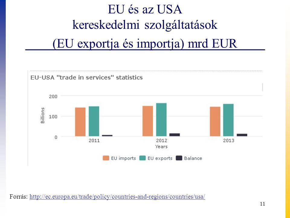 EU és az USA kereskedelmi szolgáltatások (EU exportja és importja) mrd EUR 11 Forrás: http://ec.europa.eu/trade/policy/countries-and-regions/countries