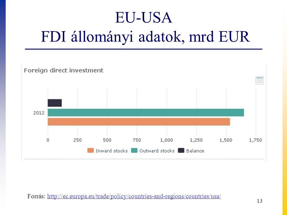 EU-USA FDI állományi adatok, mrd EUR 13 Forrás: http://ec.europa.eu/trade/policy/countries-and-regions/countries/usa/http://ec.europa.eu/trade/policy/