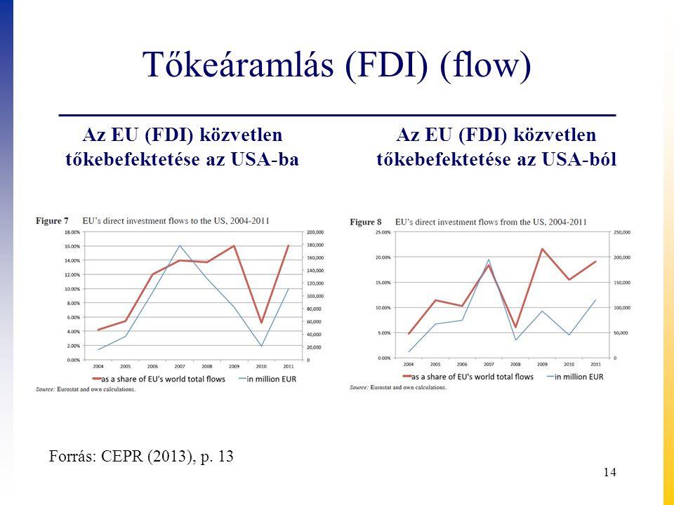 Tőkeáramlás (FDI) (flow) Az EU (FDI) közvetlen tőkebefektetése az USA-ba Az EU (FDI) közvetlen tőkebefektetése az USA-ból 14 Forrás: CEPR (2013), p. 1