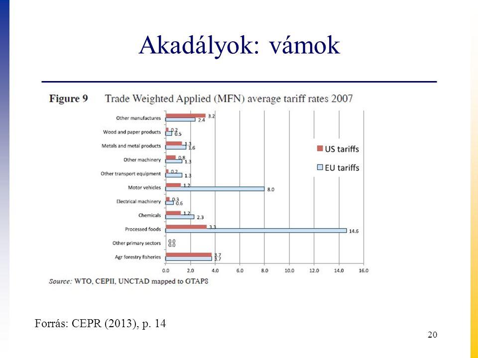 Akadályok: vámok 20 Forrás: CEPR (2013), p. 14