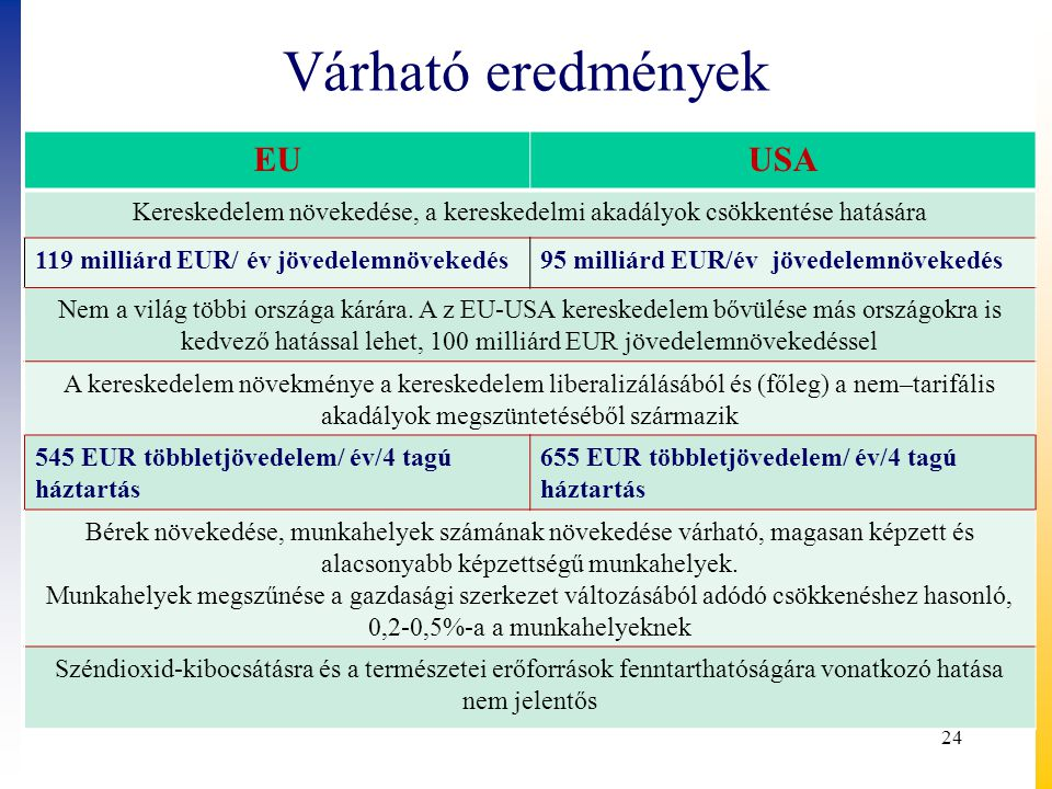 Várható eredmények EUUSA Kereskedelem növekedése, a kereskedelmi akadályok csökkentése hatására 119 milliárd EUR/ év jövedelemnövekedés95 milliárd EUR