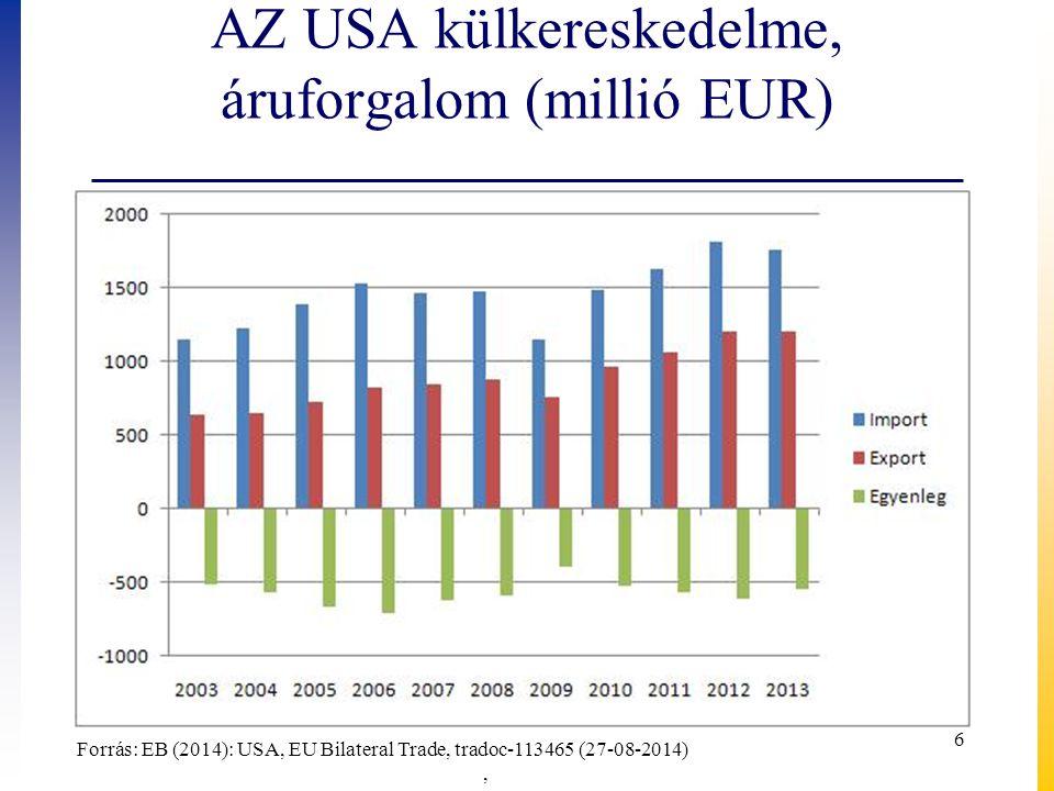 Az USA főbb kereskedelmi partnerei, 2013 ( áruforgalom) Az USA importjaAz USA exportja Érték Mrd EUR %Érték Mrd EUR % USA össz.1 759100,0USA össz.1 211100,0 Kína34419,6Kanada23019,0 EU30017,1EU20316,7 Kanada25614,6 Mexikó17314,3 Mexikó21612,3Kína947,7 Japán1076,1Japán504,1 Dél-Korea492,8Brazília342,8 Saud-Arábia402,3Dél-Korea (8.!) 322,7 Forrás: EB (2014): USA, EU Bilateral Trade, tradoc-113465 (27-08-2014), 7
