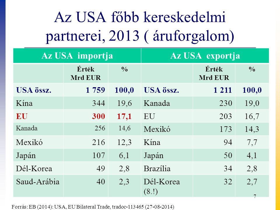 Az EU főbb kereskedelmi partnerei, 2013 ( áruforgalom) EU import (Extra EU-27)EU export (Extra EU-27) Érték Mrd EUR %Érték Mrd EUR % Extra EU-27 1 683100,0 Extra EU-27 1 738100,0 Kína28016,6USA28816,6 Oroszország20612,3Svájc1709,8 USA19611,7Kína1488,5 Svájc945,6Oroszország1206,9 Norvégia905,4Törökország784,5 Japán563,4Japán543,1 Dél-Korea (9) 362,1Dél-Korea (10) 402,3 Forrás: EB (2014): South-Korea, EU Bilateral Trade, tradoc-113448 (27-08-2014), 8
