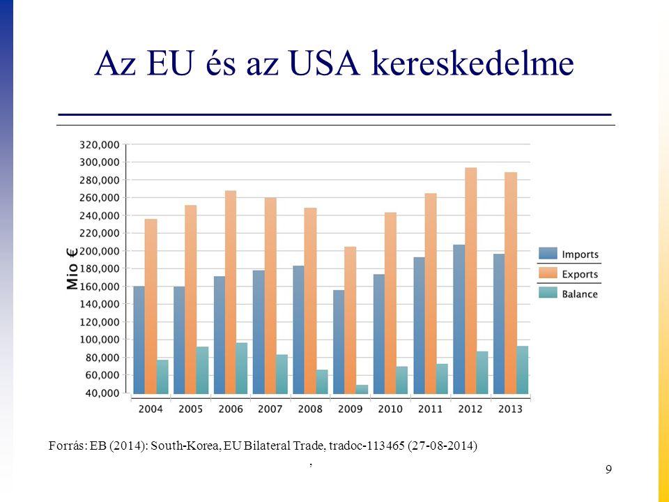 Az EU és az USA kereskedelme 9 Forrás: EB (2014): South-Korea, EU Bilateral Trade, tradoc-113465 (27-08-2014),