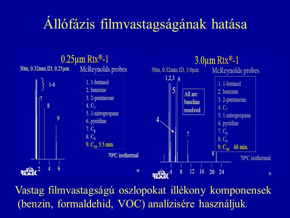 Állófázis filmvastagságának hatása Vastag filmvastagságú oszlopokat illékony komponensek (benzin, formaldehid, VOC) analízisére használjuk.