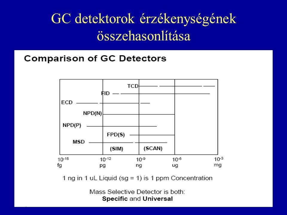 GC detektorok érzékenységének összehasonlítása