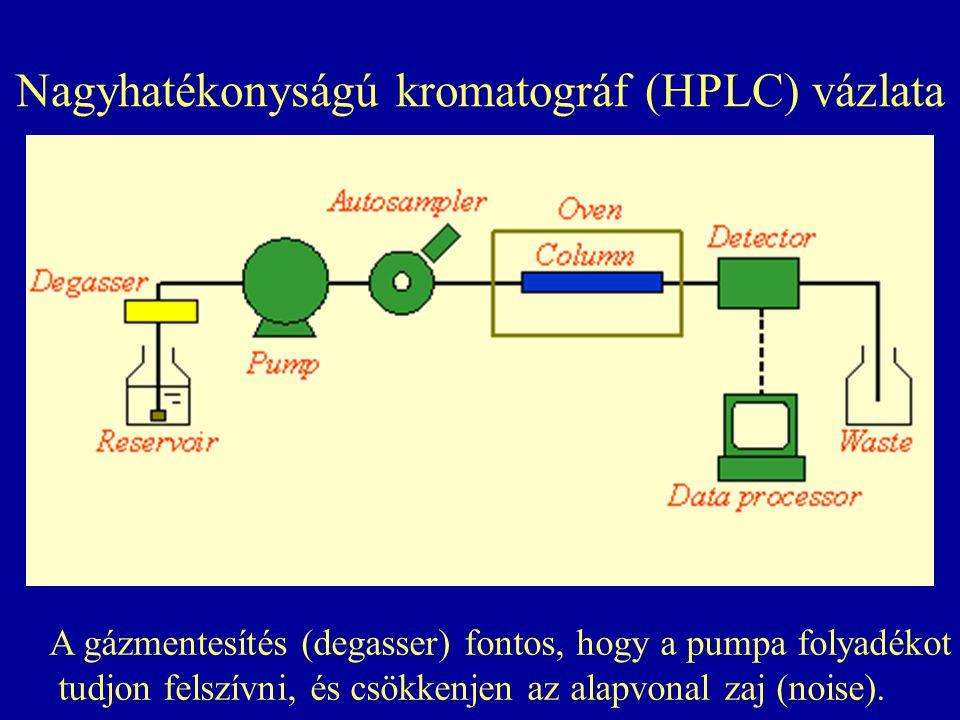 Nagyhatékonyságú kromatográf (HPLC) vázlata A gázmentesítés (degasser) fontos, hogy a pumpa folyadékot tudjon felszívni, és csökkenjen az alapvonal za