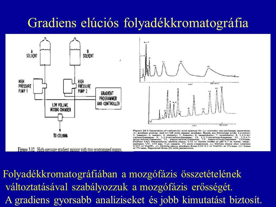 Gradiens elúciós folyadékkromatográfia Folyadékkromatográfiában a mozgófázis összetételének változtatásával szabályozzuk a mozgófázis erősségét. A gra