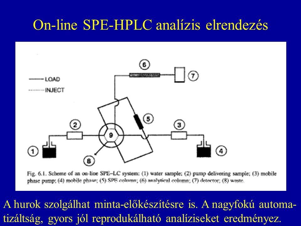 On-line SPE-HPLC analízis elrendezés A hurok szolgálhat minta-előkészítésre is. A nagyfokú automa- tizáltság, gyors jól reprodukálható analíziseket er