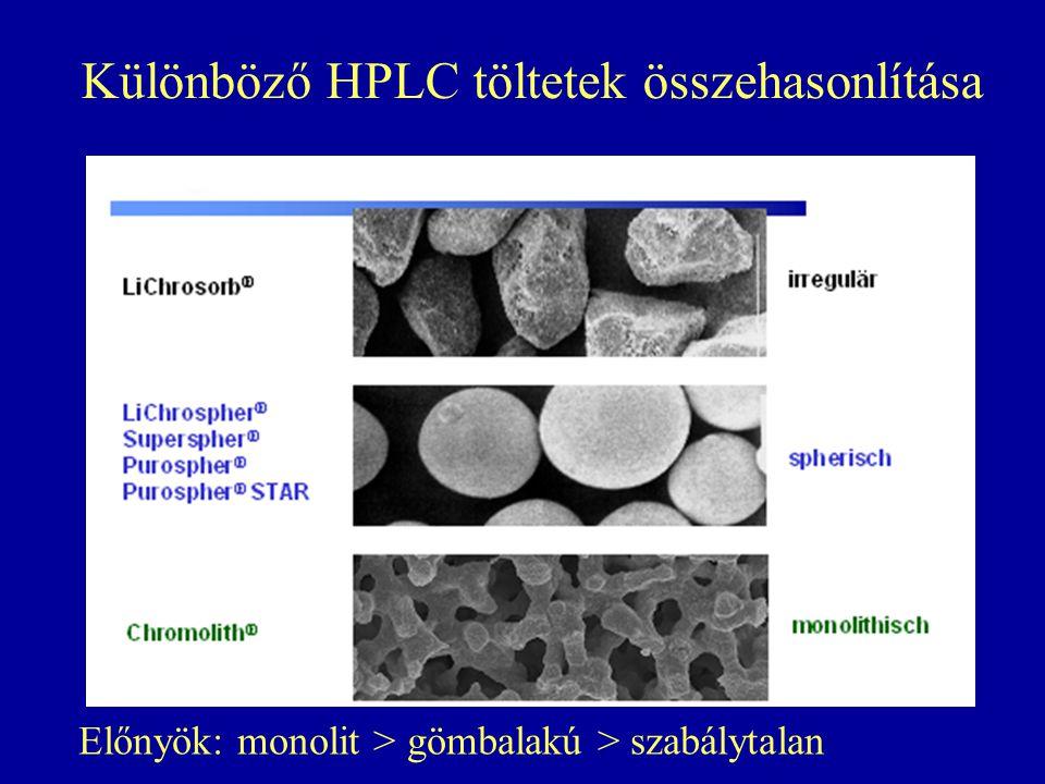 Különböző HPLC töltetek összehasonlítása Előnyök: monolit > gömbalakú > szabálytalan