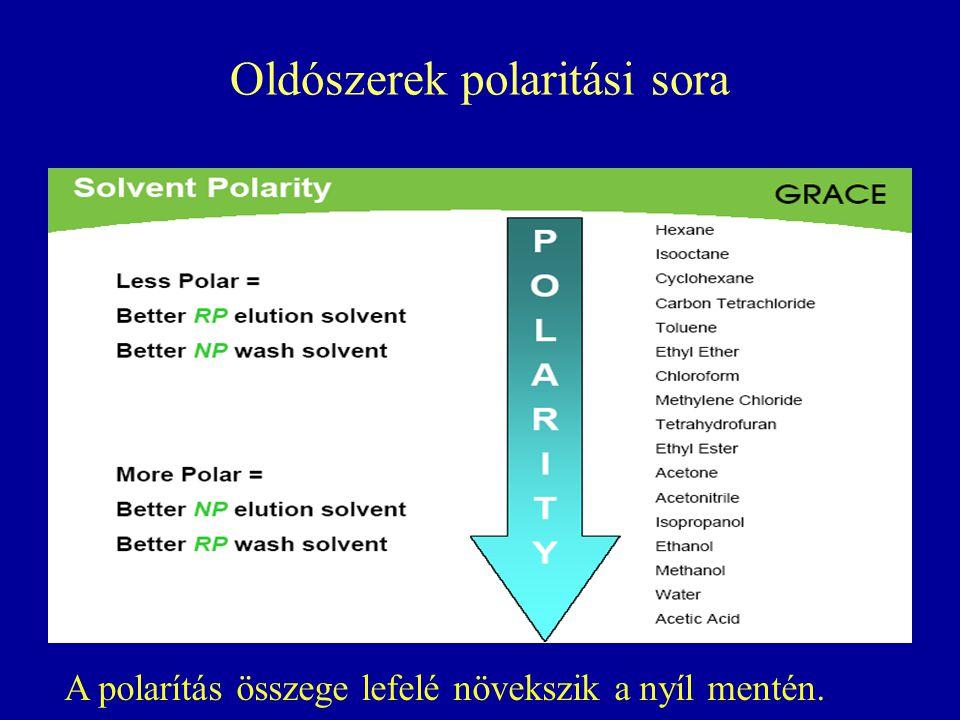 Oldószerek polaritási sora A polarítás összege lefelé növekszik a nyíl mentén.