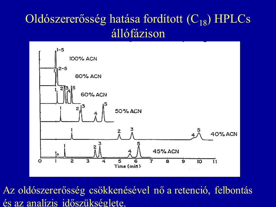 Oldószererősség hatása fordított (C 18 ) HPLCs állófázison Az oldószererősség csökkenésével nő a retenció, felbontás és az analízis időszükséglete.