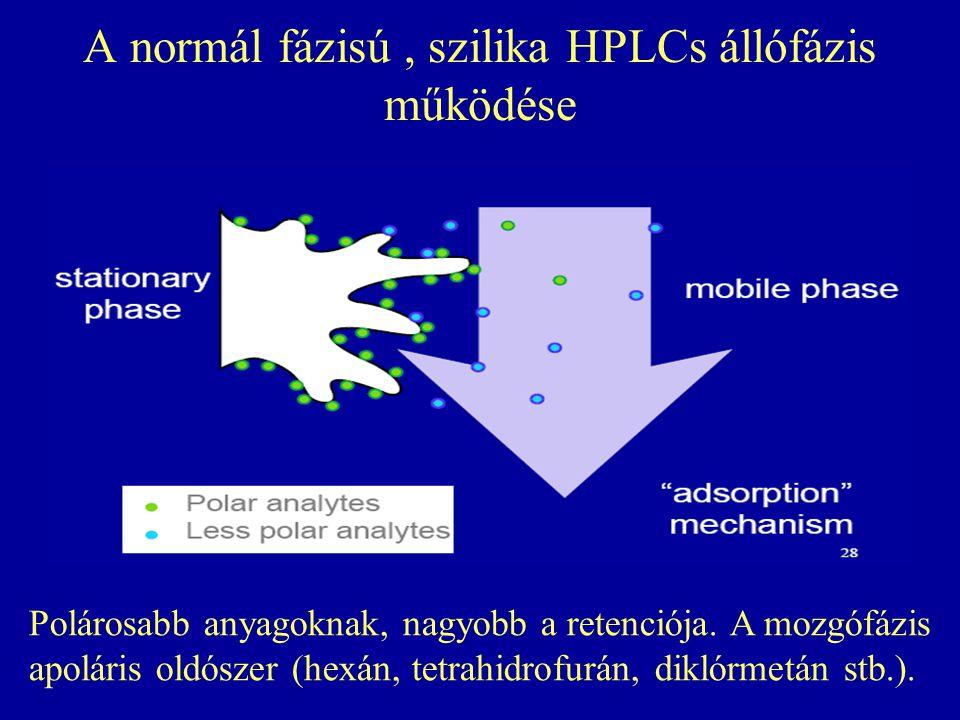 A normál fázisú, szilika HPLCs állófázis működése Polárosabb anyagoknak, nagyobb a retenciója. A mozgófázis apoláris oldószer (hexán, tetrahidrofurán,