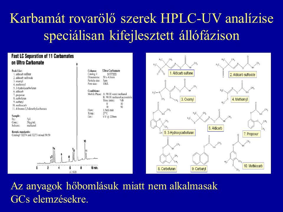 Karbamát rovarölő szerek HPLC-UV analízise speciálisan kifejlesztett állófázison Az anyagok hőbomlásuk miatt nem alkalmasak GCs elemzésekre.