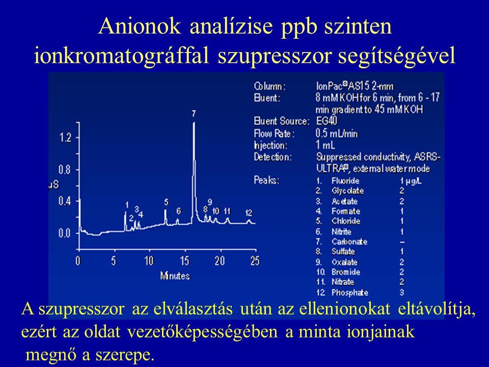 Anionok analízise ppb szinten ionkromatográffal szupresszor segítségével A szupresszor az elválasztás után az ellenionokat eltávolítja, ezért az oldat
