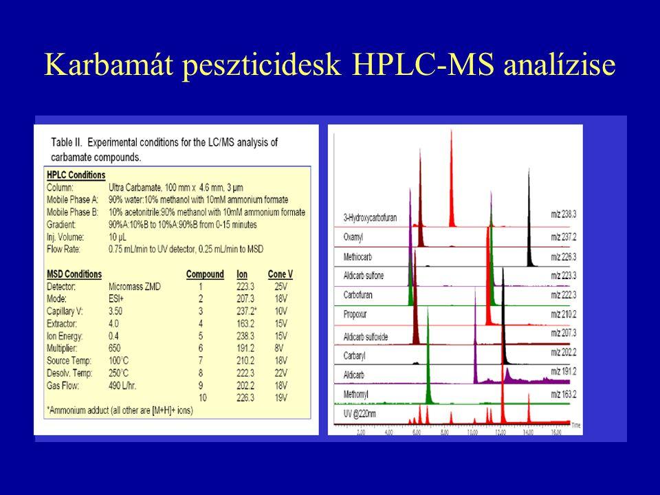 Karbamát peszticidesk HPLC-MS analízise