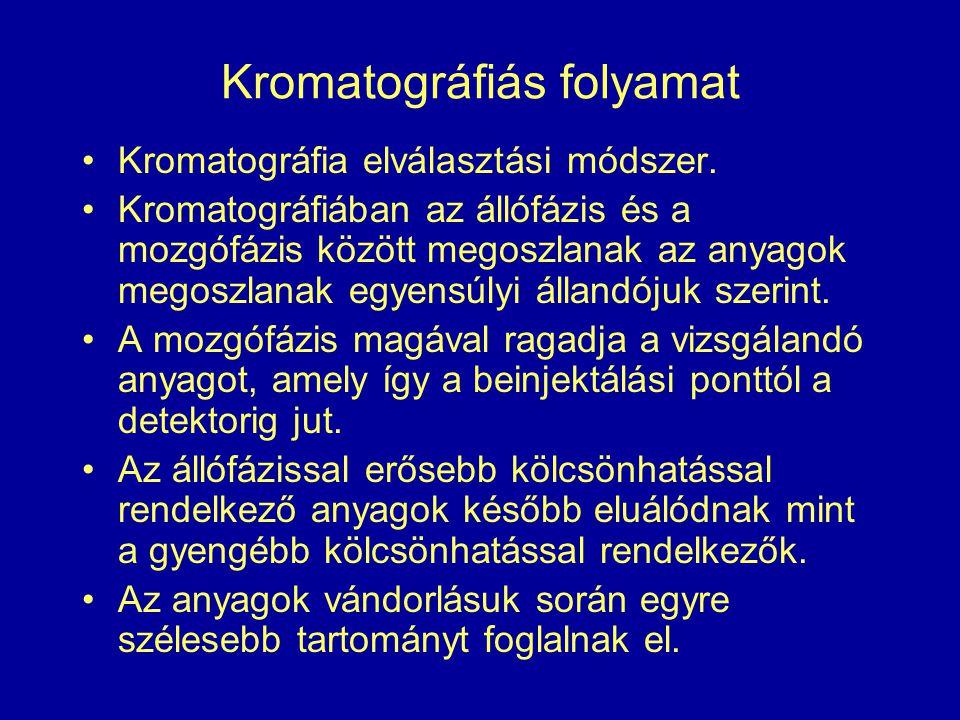 Kromatográfiás folyamat Kromatográfia elválasztási módszer. Kromatográfiában az állófázis és a mozgófázis között megoszlanak az anyagok megoszlanak eg