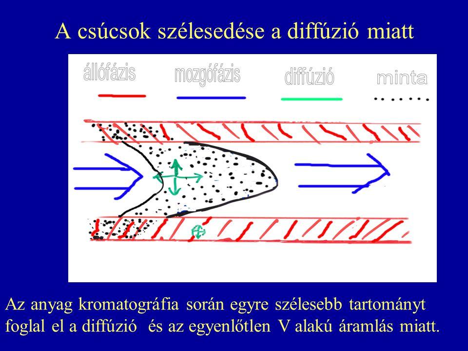 A csúcsok szélesedése a diffúzió miatt Az anyag kromatográfia során egyre szélesebb tartományt foglal el a diffúzió és az egyenlőtlen V alakú áramlás