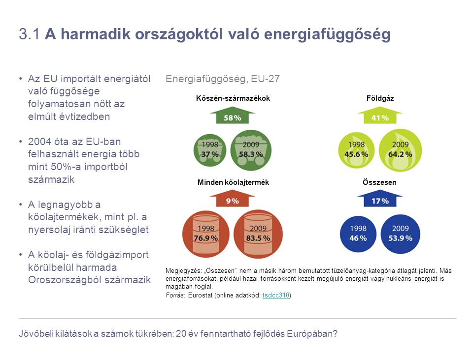 Jövőbeli kilátások a számok tükrében: 20 év fenntartható fejlődés Európában? 3.1 A harmadik országoktól való energiafüggőség Az EU importált energiátó
