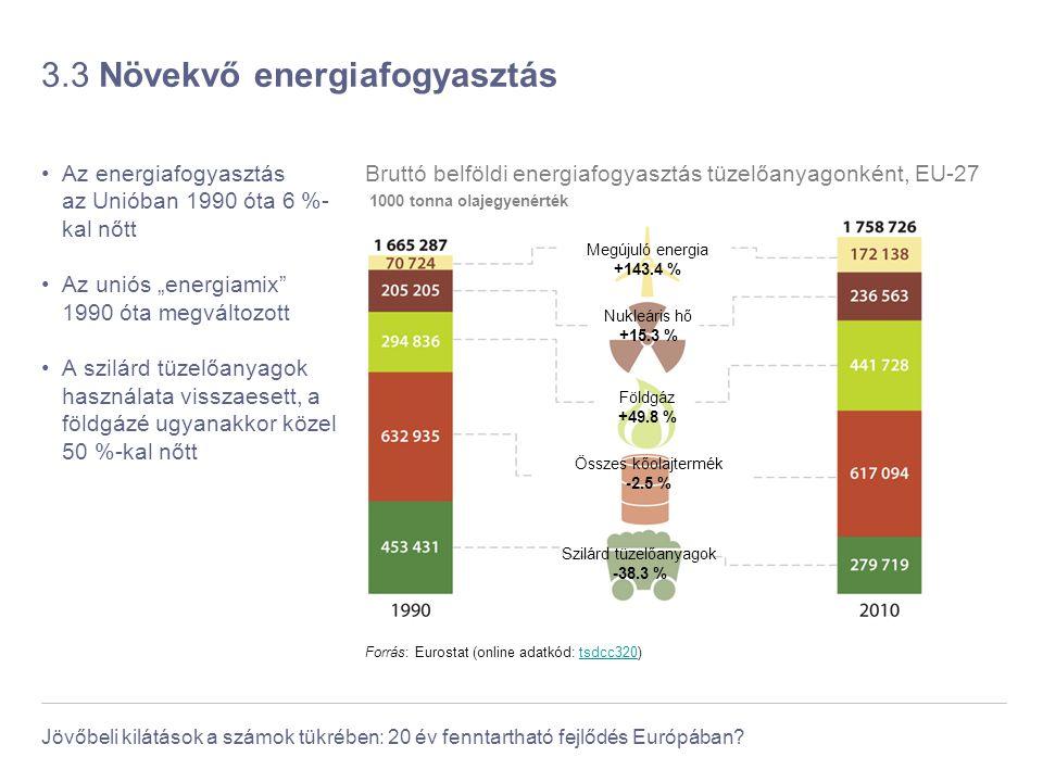 Jövőbeli kilátások a számok tükrében: 20 év fenntartható fejlődés Európában? 3.3 Növekvő energiafogyasztás Az energiafogyasztás az Unióban 1990 óta 6