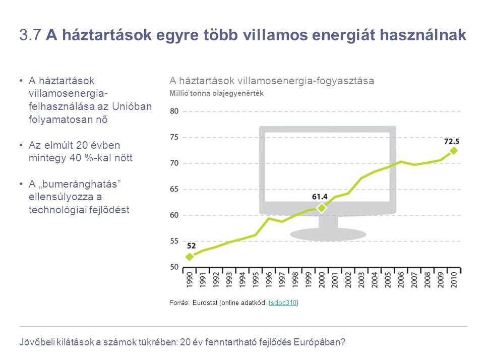 Jövőbeli kilátások a számok tükrében: 20 év fenntartható fejlődés Európában? 3.7 A háztartások egyre több villamos energiát használnak A háztartások v