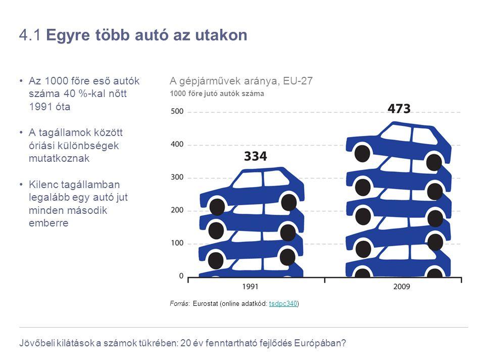 Jövőbeli kilátások a számok tükrében: 20 év fenntartható fejlődés Európában? 4.1 Egyre több autó az utakon Az 1000 főre eső autók száma 40 %-kal nőtt