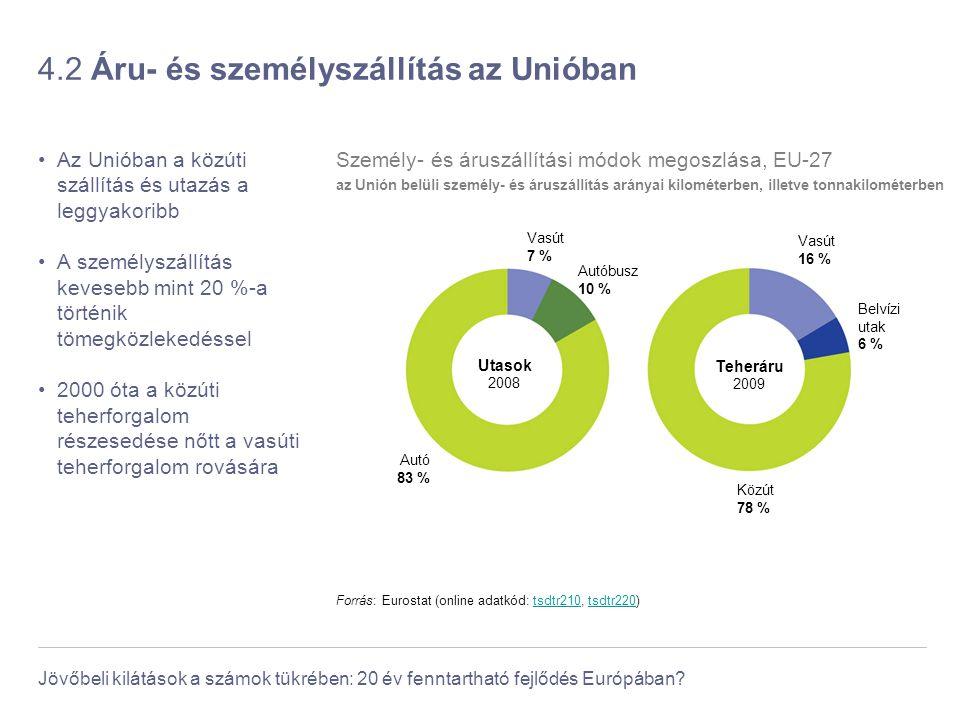 Jövőbeli kilátások a számok tükrében: 20 év fenntartható fejlődés Európában? 4.2 Áru- és személyszállítás az Unióban Az Unióban a közúti szállítás és