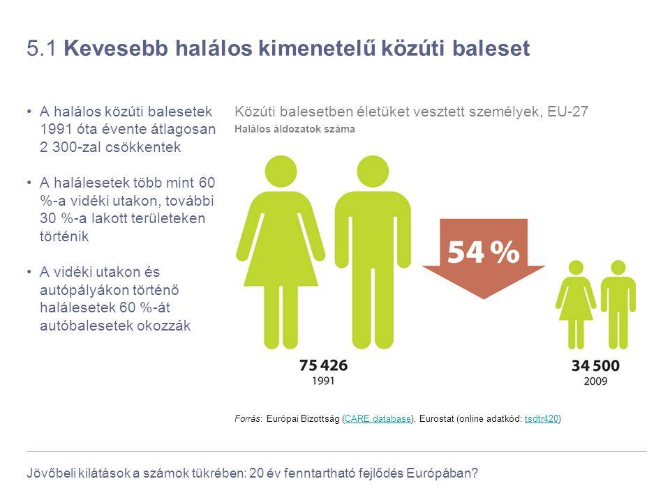 Jövőbeli kilátások a számok tükrében: 20 év fenntartható fejlődés Európában? 5.1 Kevesebb halálos kimenetelű közúti baleset A halálos közúti balesetek
