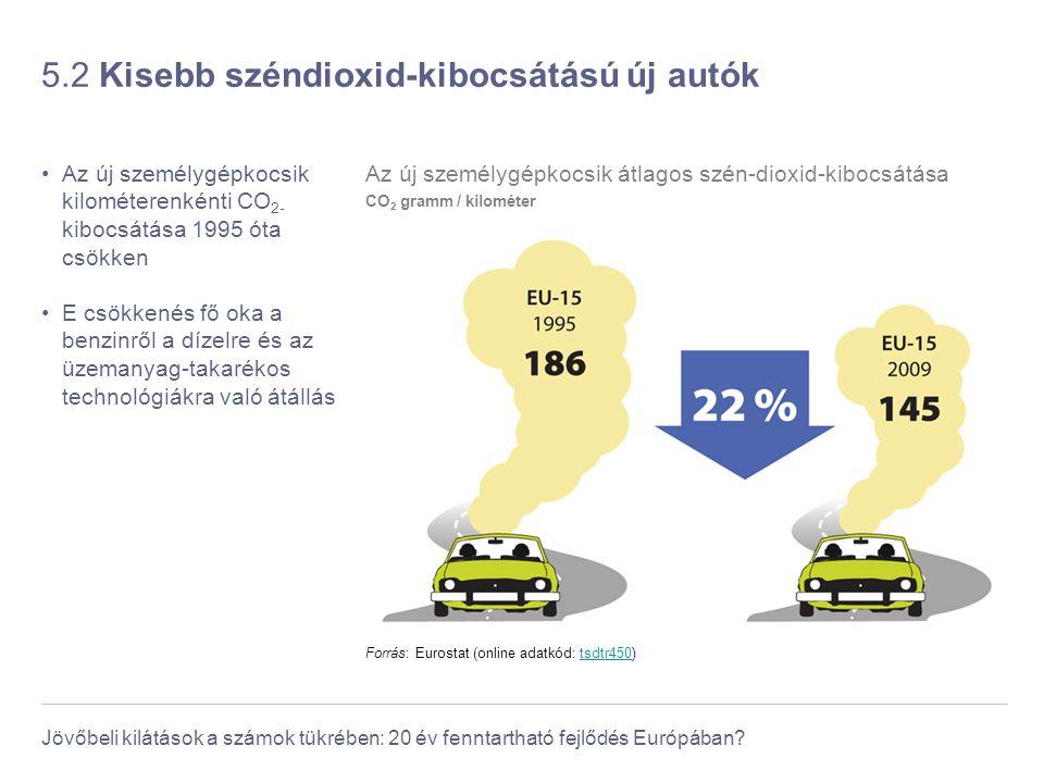 Jövőbeli kilátások a számok tükrében: 20 év fenntartható fejlődés Európában? 5.2 Kisebb széndioxid-kibocsátású új autók Az új személygépkocsik kilomét