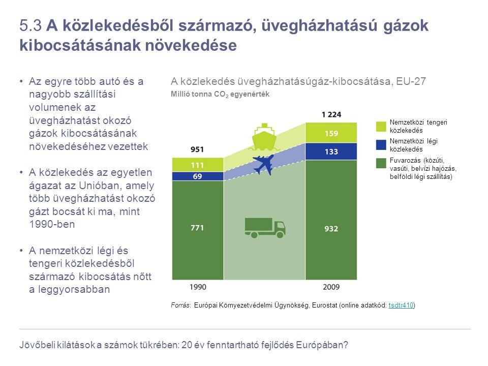 Jövőbeli kilátások a számok tükrében: 20 év fenntartható fejlődés Európában? 5.3 A közlekedésből származó, üvegházhatású gázok kibocsátásának növekedé