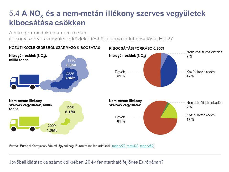 Jövőbeli kilátások a számok tükrében: 20 év fenntartható fejlődés Európában? 5.4 A NO x és a nem-metán illékony szerves vegyületek kibocsátása csökken