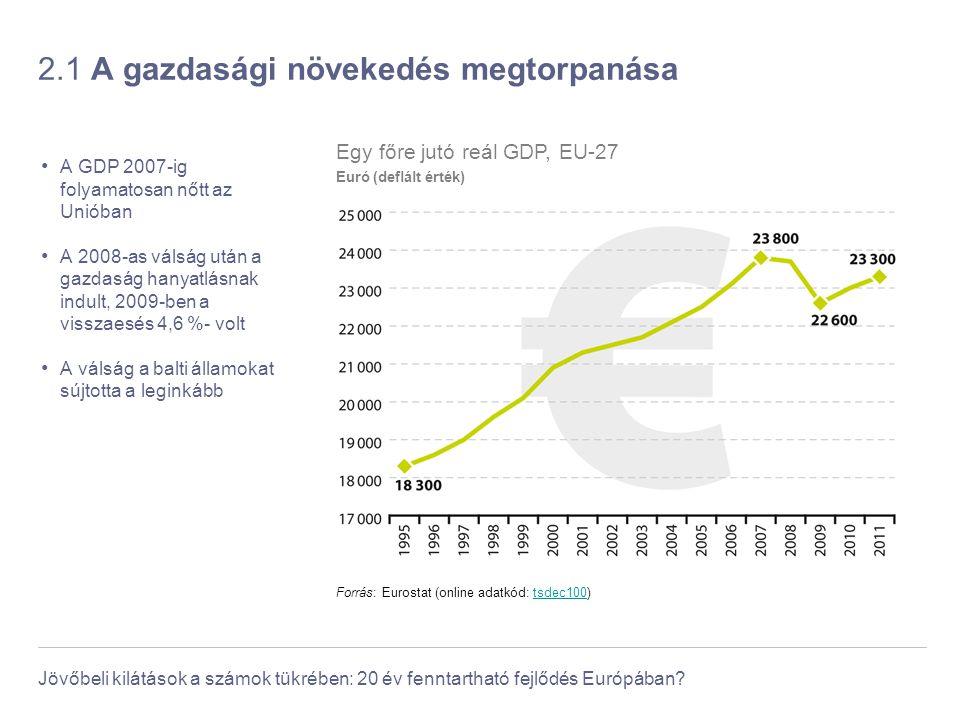Jövőbeli kilátások a számok tükrében: 20 év fenntartható fejlődés Európában? 2.1 A gazdasági növekedés megtorpanása A GDP 2007-ig folyamatosan nőtt az