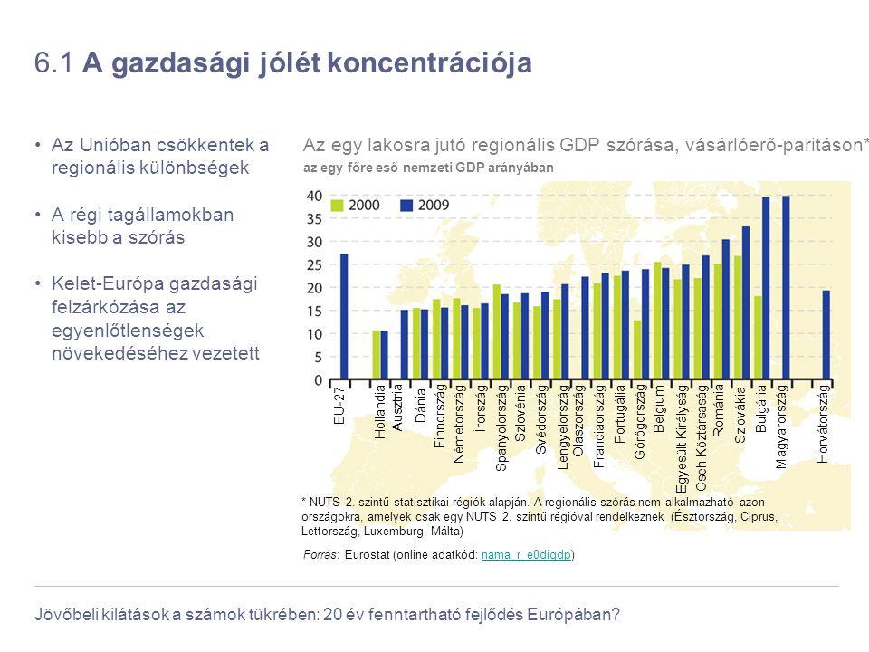 Jövőbeli kilátások a számok tükrében: 20 év fenntartható fejlődés Európában? 6.1 A gazdasági jólét koncentrációja Az Unióban csökkentek a regionális k