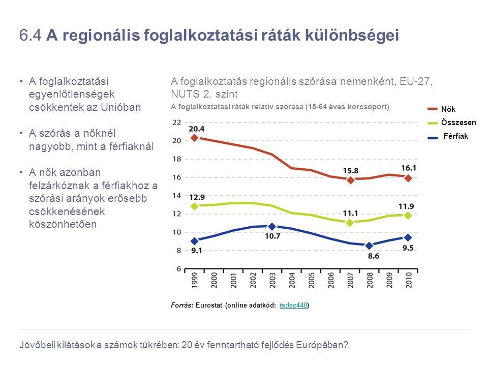 Jövőbeli kilátások a számok tükrében: 20 év fenntartható fejlődés Európában? 6.4 A regionális foglalkoztatási ráták különbségei A foglalkoztatási egye