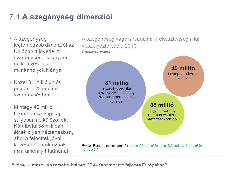 Jövőbeli kilátások a számok tükrében: 20 év fenntartható fejlődés Európában? 7.1 A szegénység dimenziói A szegénység legfontosabb dimenziói az Unióban