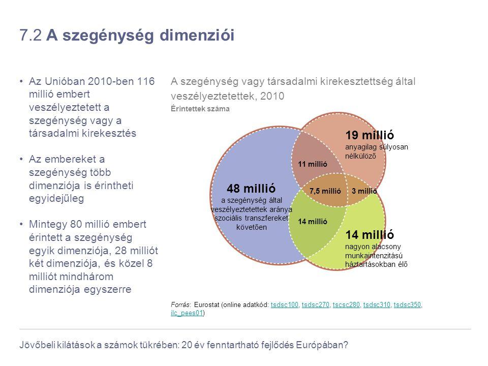 Jövőbeli kilátások a számok tükrében: 20 év fenntartható fejlődés Európában? 7.2 A szegénység dimenziói Az Unióban 2010-ben 116 millió embert veszélye