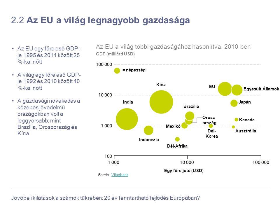 Jövőbeli kilátások a számok tükrében: 20 év fenntartható fejlődés Európában? 2.2 Az EU a világ legnagyobb gazdasága Az EU egy főre eső GDP- je 1995 és