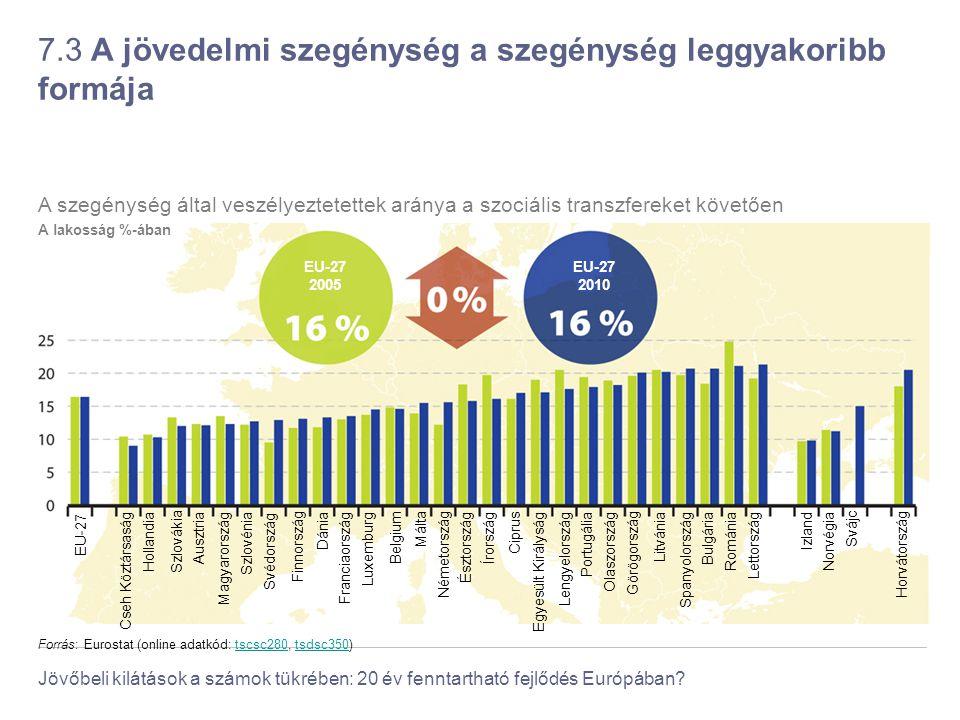 Jövőbeli kilátások a számok tükrében: 20 év fenntartható fejlődés Európában? 7.3 A jövedelmi szegénység a szegénység leggyakoribb formája Forrás: Euro