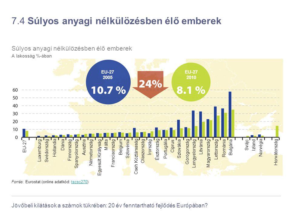 Jövőbeli kilátások a számok tükrében: 20 év fenntartható fejlődés Európában? 7.4 Súlyos anyagi nélkülözésben élő emberek Forrás: Eurostat (online adat