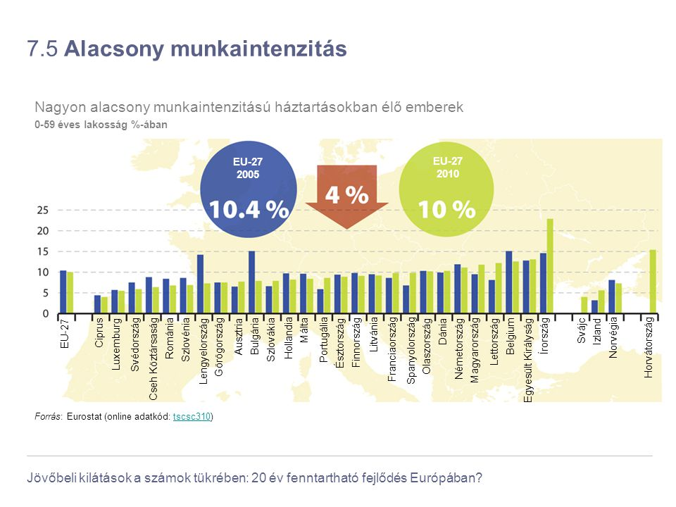 Jövőbeli kilátások a számok tükrében: 20 év fenntartható fejlődés Európában? 7.5 Alacsony munkaintenzitás Forrás: Eurostat (online adatkód: tscsc310)t