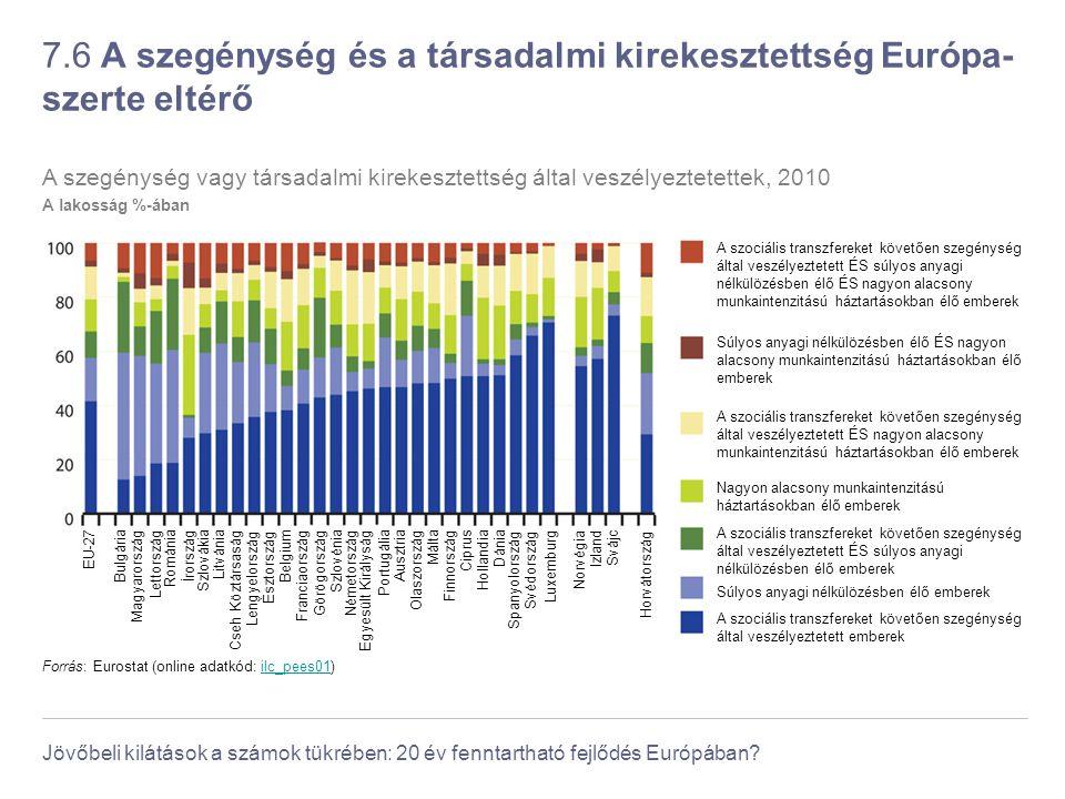 Jövőbeli kilátások a számok tükrében: 20 év fenntartható fejlődés Európában? 7.6 A szegénység és a társadalmi kirekesztettség Európa- szerte eltérő Fr