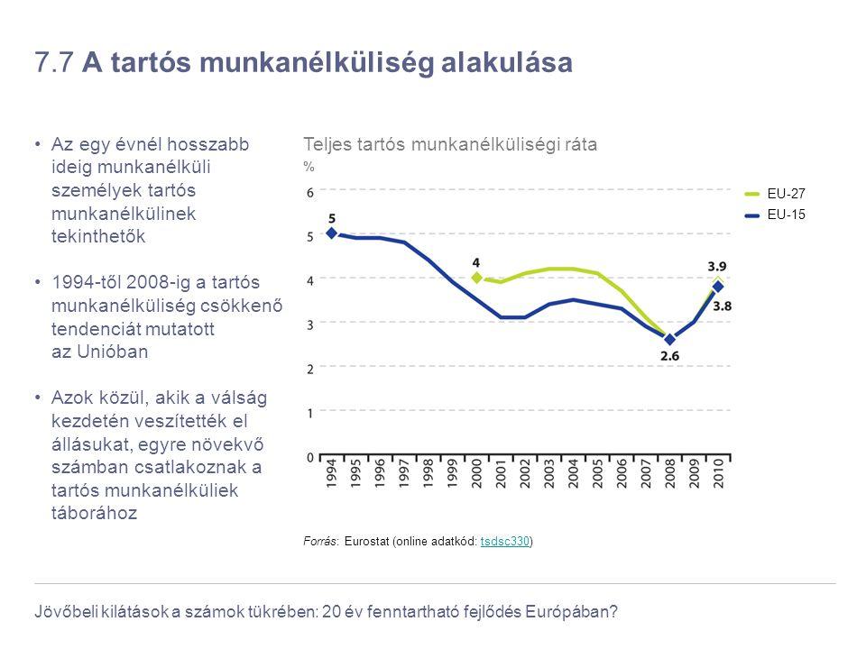 Jövőbeli kilátások a számok tükrében: 20 év fenntartható fejlődés Európában? 7.7 A tartós munkanélküliség alakulása Az egy évnél hosszabb ideig munkan