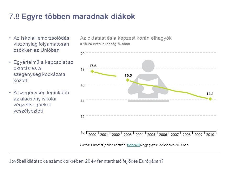 Jövőbeli kilátások a számok tükrében: 20 év fenntartható fejlődés Európában? 7.8 Egyre többen maradnak diákok Az iskolai lemorzsolódás viszonylag foly
