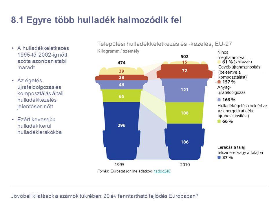 Jövőbeli kilátások a számok tükrében: 20 év fenntartható fejlődés Európában? 8.1 Egyre több hulladék halmozódik fel A hulladékkeletkezés 1995-től 2002