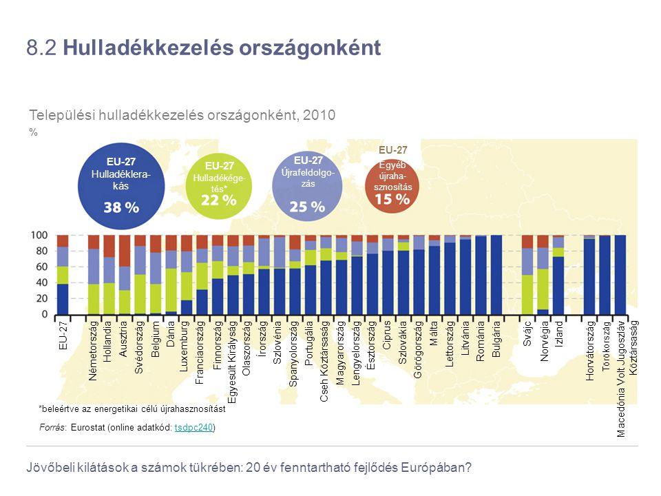 Jövőbeli kilátások a számok tükrében: 20 év fenntartható fejlődés Európában? 8.2 Hulladékkezelés országonként Forrás: Eurostat (online adatkód: tsdpc2