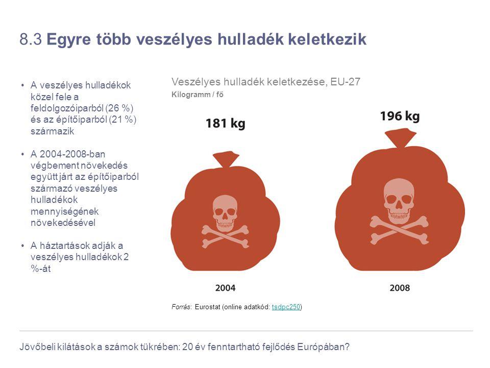 Jövőbeli kilátások a számok tükrében: 20 év fenntartható fejlődés Európában? 8.3 Egyre több veszélyes hulladék keletkezik A veszélyes hulladékok közel
