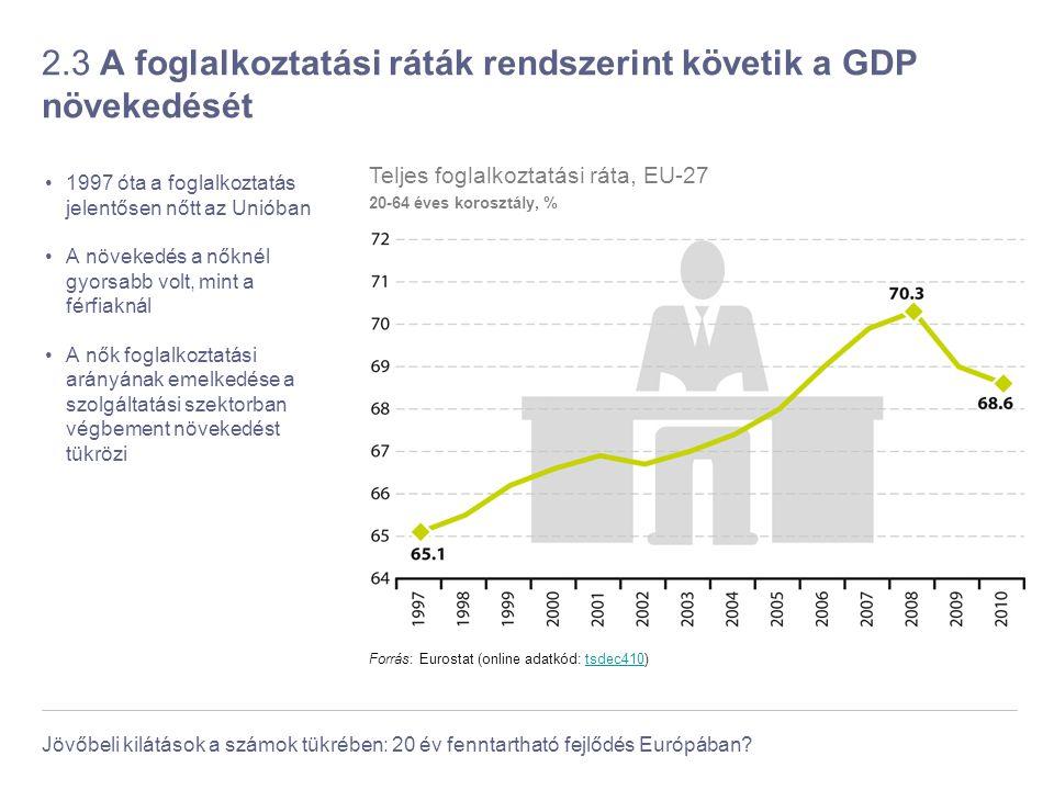 Jövőbeli kilátások a számok tükrében: 20 év fenntartható fejlődés Európában? 2.3 A foglalkoztatási ráták rendszerint követik a GDP növekedését 1997 ót