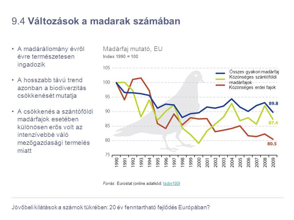 Jövőbeli kilátások a számok tükrében: 20 év fenntartható fejlődés Európában? 9.4 Változások a madarak számában A madárállomány évről évre természetese