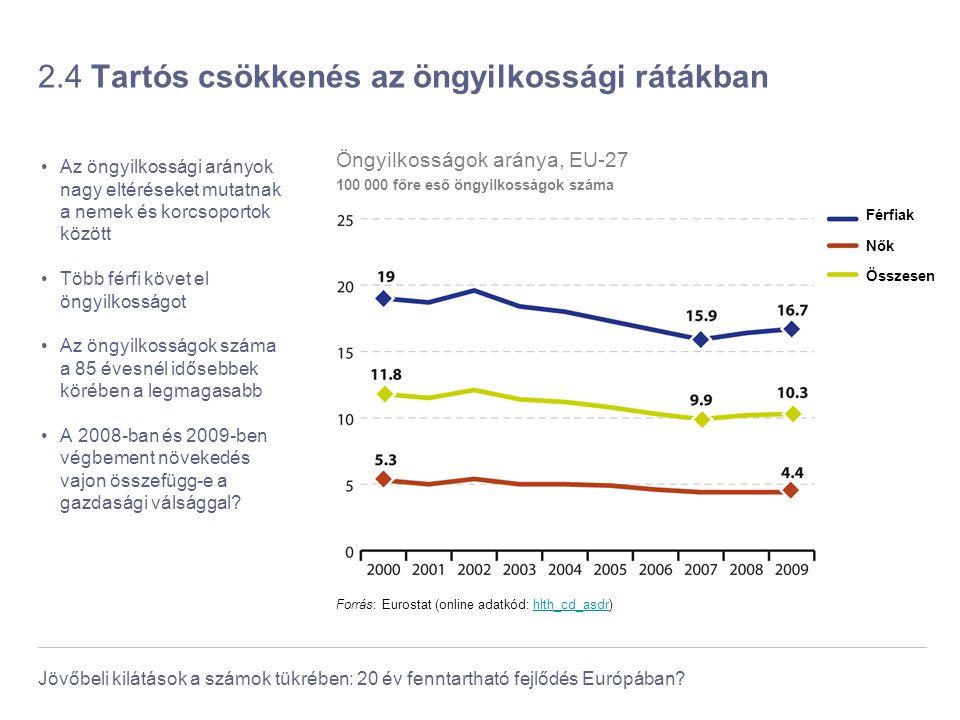Jövőbeli kilátások a számok tükrében: 20 év fenntartható fejlődés Európában? 2.4 Tartós csökkenés az öngyilkossági rátákban Az öngyilkossági arányok n