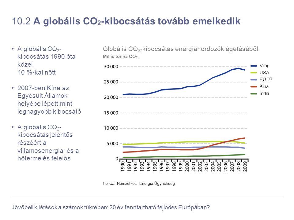 Jövőbeli kilátások a számok tükrében: 20 év fenntartható fejlődés Európában? 10.2 A globális CO 2 -kibocsátás tovább emelkedik A globális CO 2 - kiboc